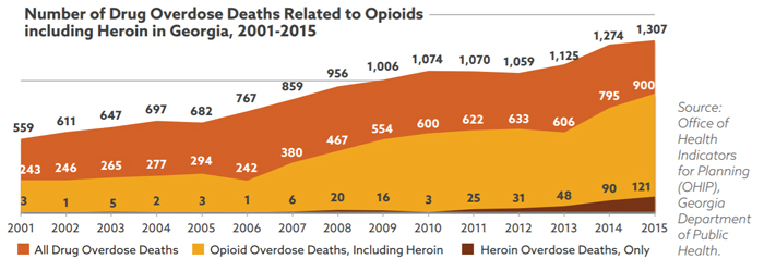 An Opioid Epidemic in the Peach State - graph image